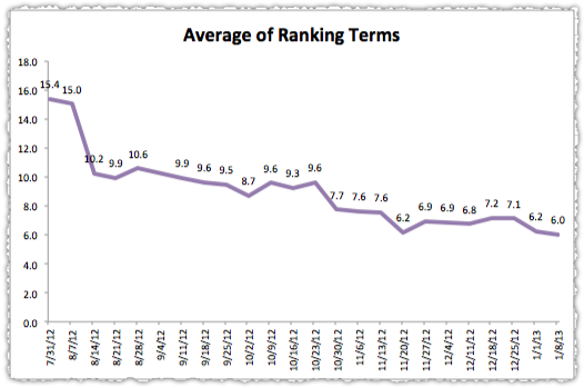 average-of-ranking-terms-report